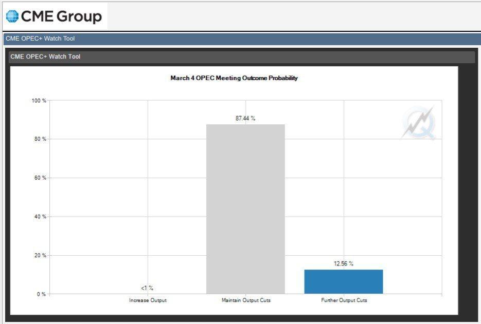 CME OPEC Watch Tool 3月4日OPEC會議結果概率
