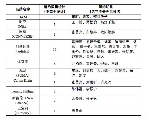 「新疆棉」藝人解約潮,已超逾44位明星, 台灣藝人也在列。 圖源:澎湃新聞