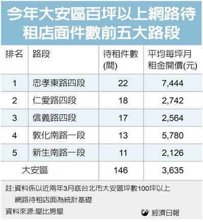 2021年台北市大安區百坪以上網路待租店面件數前五大路段。