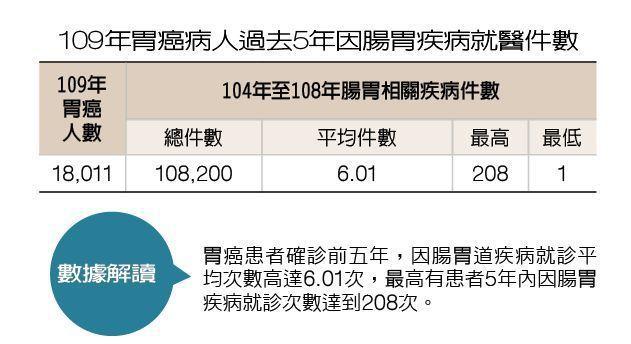 109年胃癌病人過去5年因腸胃疾病就醫件數 製表/元氣周報