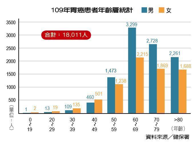109年胃癌患者年齡層統計 製表/元氣周報
