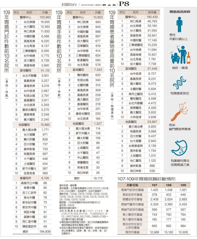 109年胃癌調查數據 製表/元氣周報 圖/123RF