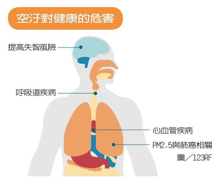 空汙對健康的危害 製表/元氣周報 圖/123RF