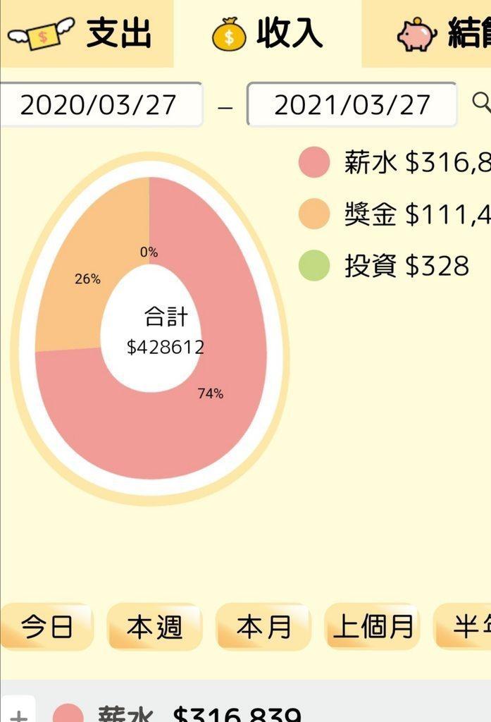 一名女大生4年只靠自己,沒跟家裡拿錢,即將存到100萬。圖為最近單一年的收入,高達42萬元。 圖擷自Dcard