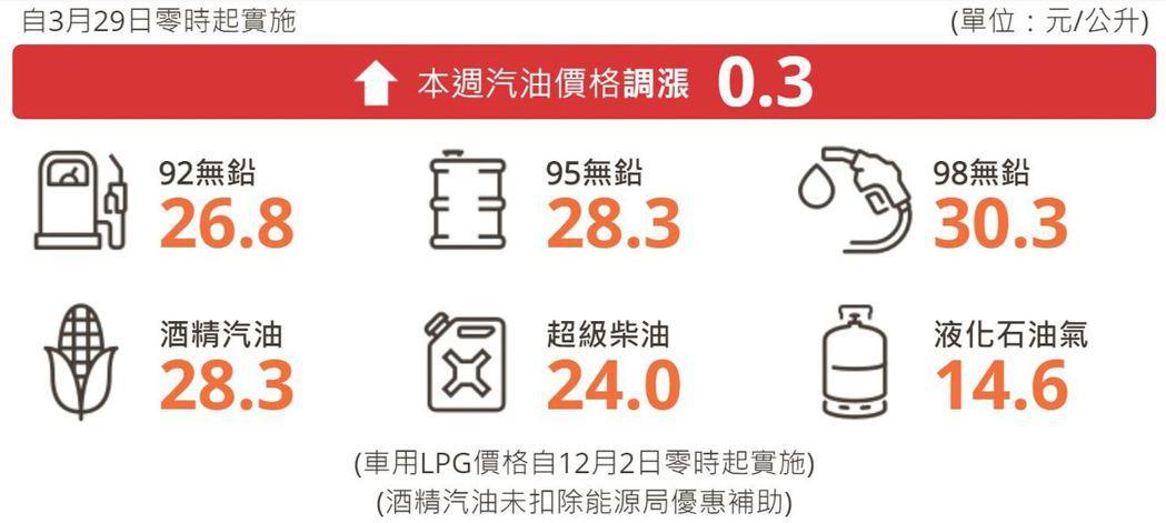 自明(29)日凌晨零時起汽、柴油價格各調漲0.3元及0.2元。 摘自台灣中油