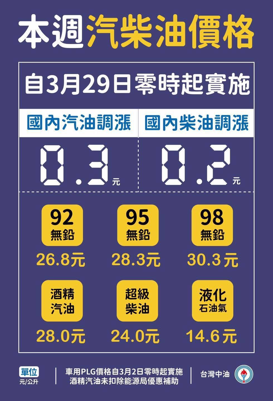 92無鉛汽油每公升26.8元、95無鉛汽油每公升28.3元、98無鉛汽油每公升3...