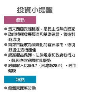 海外置產王/吉隆坡房市 投資大熱門