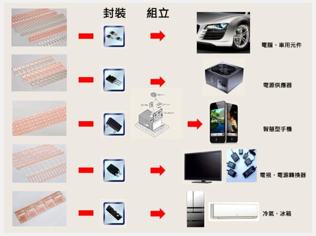 導線架大廠界霖科技產品線。