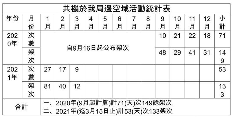 民進黨立委趙天麟出示軍方資料顯示,自國防部2020年9月公布共機於我周邊空域活動情資後,2020年9月到12月間,共機擾台架次就高達149架,今年(2021)至今也已有133架次。圖/趙天麟國會辦公室提供