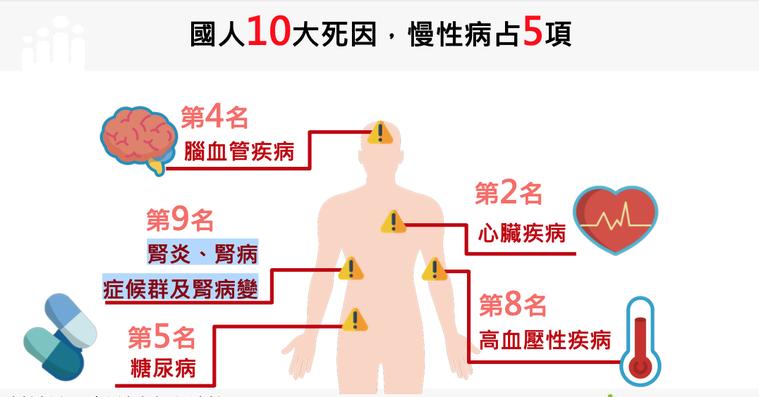 國民十大死因中,慢性病就佔五項,分別為心臟、腦血管疾病、糖尿病、高血壓性疾與腎炎...