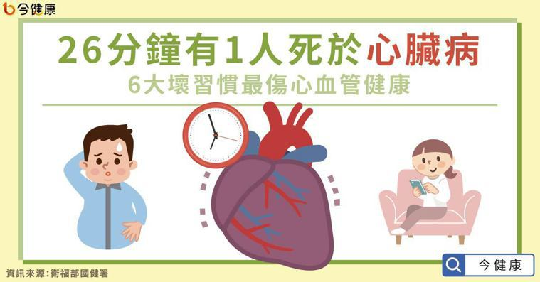 26分鐘有1人死於心臟病 6大壞習慣最傷心血管健康