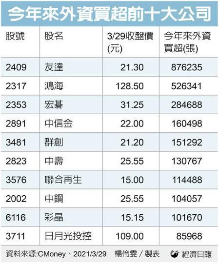 今年來外資買超前十大公司。(製表/記者楊伶雯)