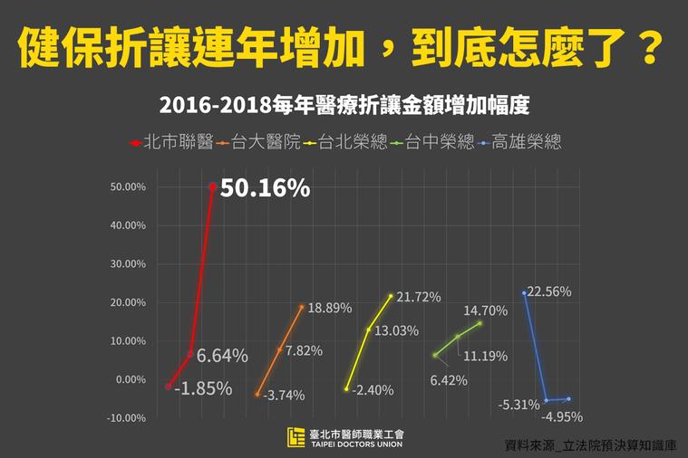 2016至2018年醫療折讓金額增加幅度。圖/台北市醫師職業工會提供