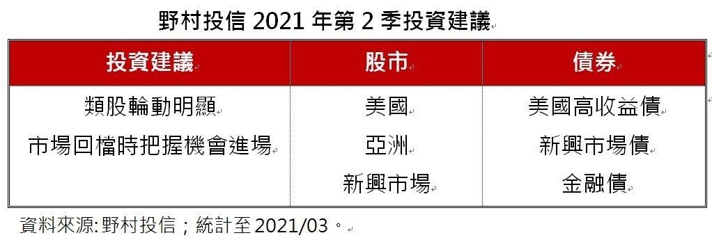 野村投信2021年第2季投資建議