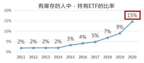2011-20年持有ETF比率。   集保╱提供