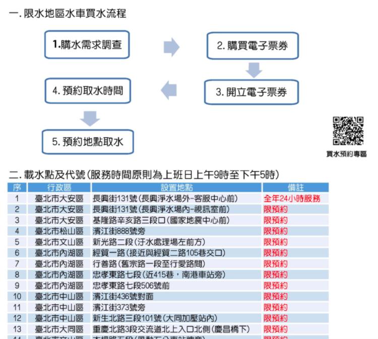 台北自來水事業處表示,即日起,北水處開啟19處載水點提供預約買水,零售水單價為每度31元,另外加附徵水源保育與回饋費每度0.5元。圖/北水處提供