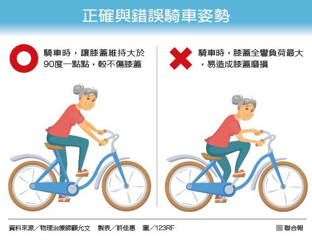 正確與錯誤騎車姿勢 資料來源╱物理治療師顧允文 製表╱許佳惠 圖╱123RF