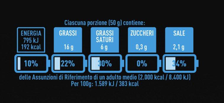 NutrInform營養電池除了標示總熱量、脂肪、糖以及鹽,還以電量表示該成分佔...