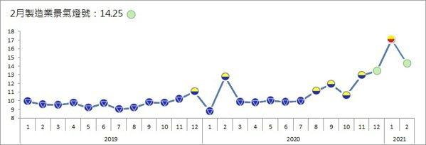 台經院今(31)日公布「2月製造業景氣燈號」,整體製造業景氣信號值由1月修正後的...