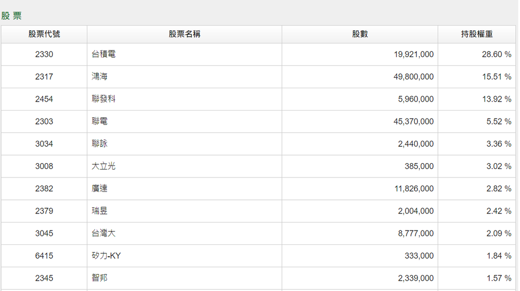 國泰台灣5G+持股概況,正好搭上權值股輪漲。國泰投信官網