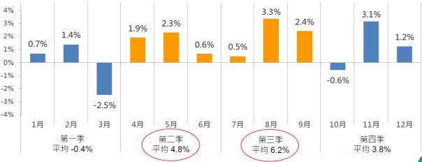 近5年富時越南30指數各月份平均報酬率(資料來源:Bloomberg、富邦投信整...