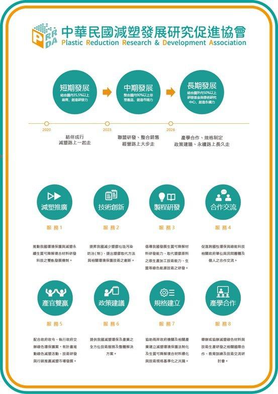 中華民國減塑發展研究促進協會的營運發展與服務說明。 中華民國減塑發展研究促進協會...