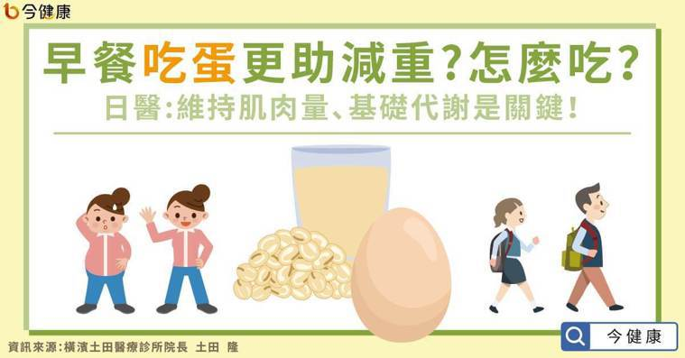 早餐吃蛋有助減重?怎麼吃?日醫:維持肌肉量是關鍵!