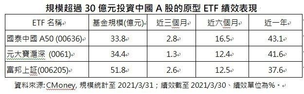 規模超過30億元投資中國A股的原型ETF績效表現。