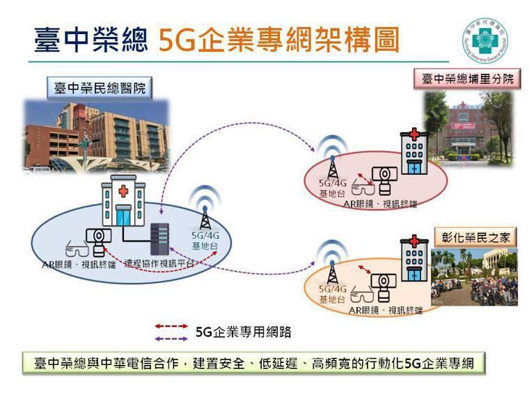 台中榮總透過5G專網遠距醫療。圖/台中榮總提供