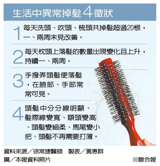 生活中異常掉髮4徵狀 資料來源╱徐常捷醫師 製表╱黃惠群 圖╱本報資料照片