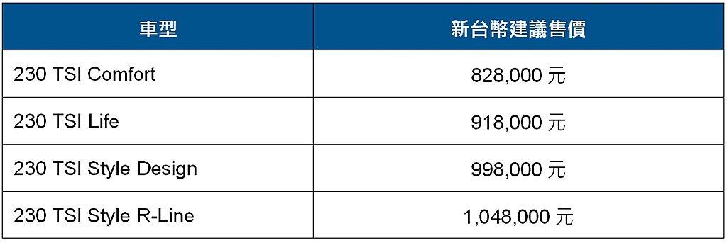 2021年式福斯T-Cross車型、售價一覽。 圖/台灣福斯汽車提供