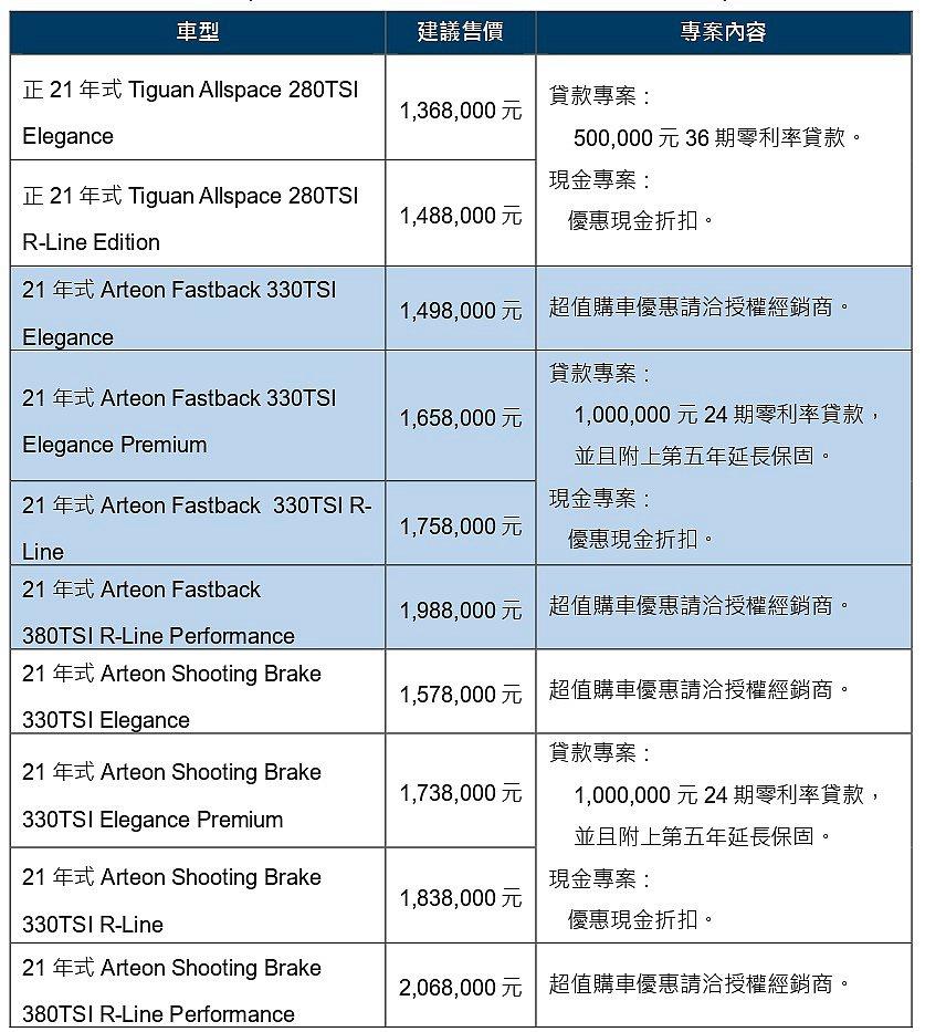 台灣福斯汽車4月各式車款之優購方案。 圖/台灣福斯汽車提供