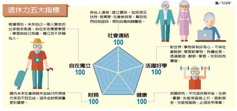 退休力五大指標 製表/元氣周報 圖/123RF