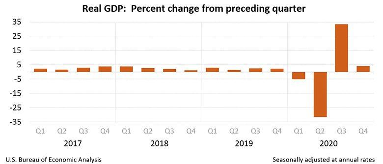 ▲美國實質GDP成長率,戲劇性地從2020年第2季的-31.4%,第3季的33.4%,到第4季的4.1%。 擷取自美國經濟分析局(BEA)