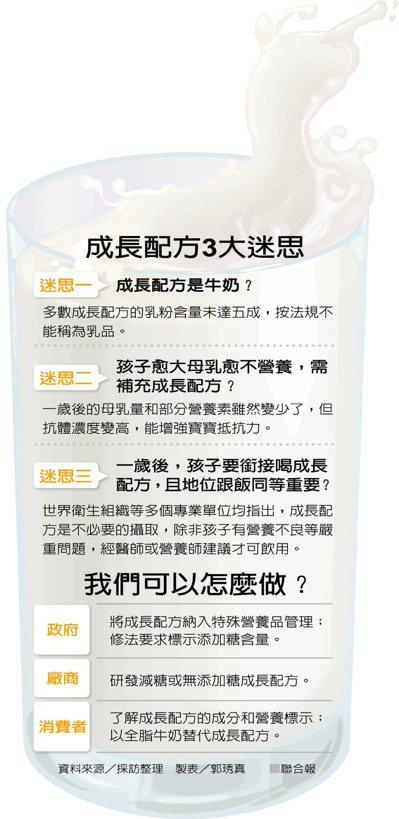 成長配方3大迷思 製表/郭琇真