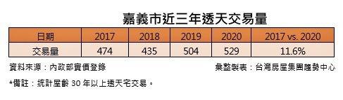嘉義市近三年透天產品交易量概況。台灣房屋集團趨勢中心提供