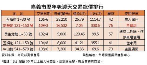 嘉義市歷年老透天交易總價排行。台灣房屋集團趨勢中心提供