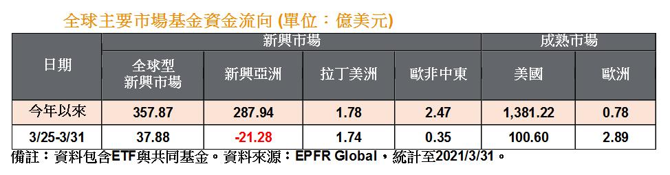 全球主要市場基金資金流向。圖/摩根投信提供