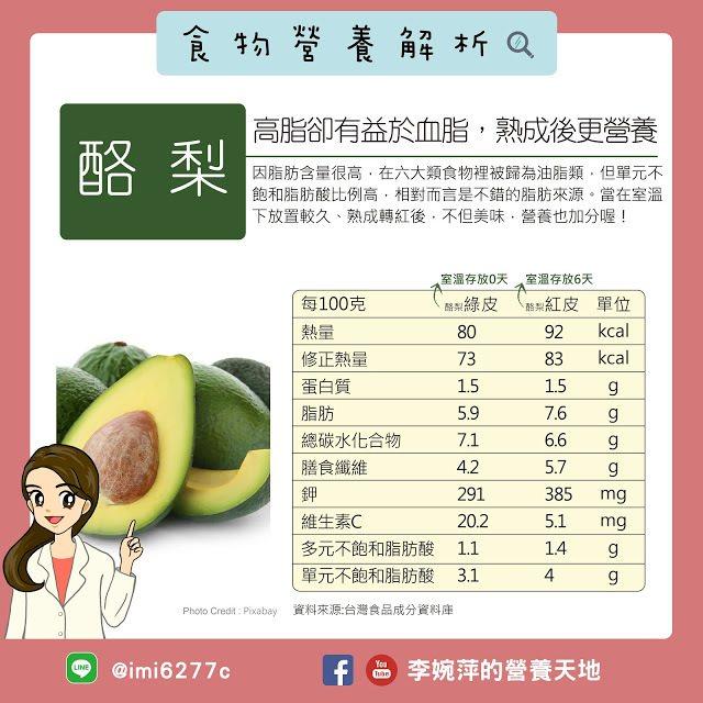 圖/李婉萍的營養天地