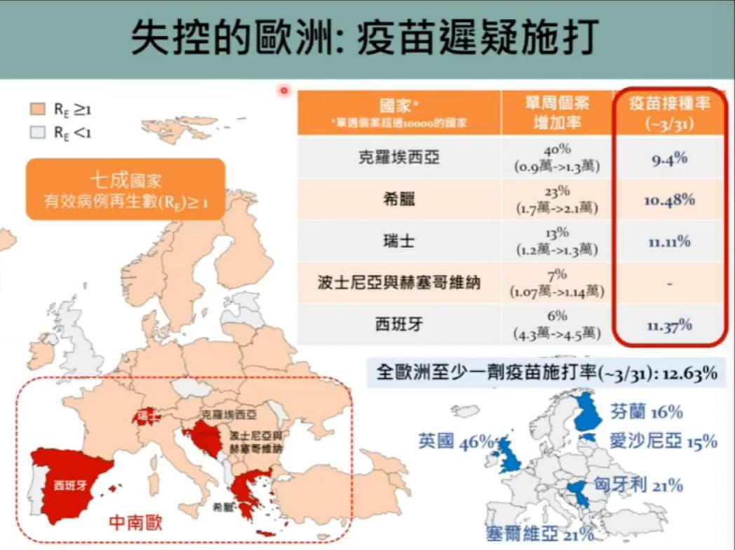 學者指出,大部分歐洲國家疫情正處「失控」狀態。圖/新冠肺炎防疫科學線上直播