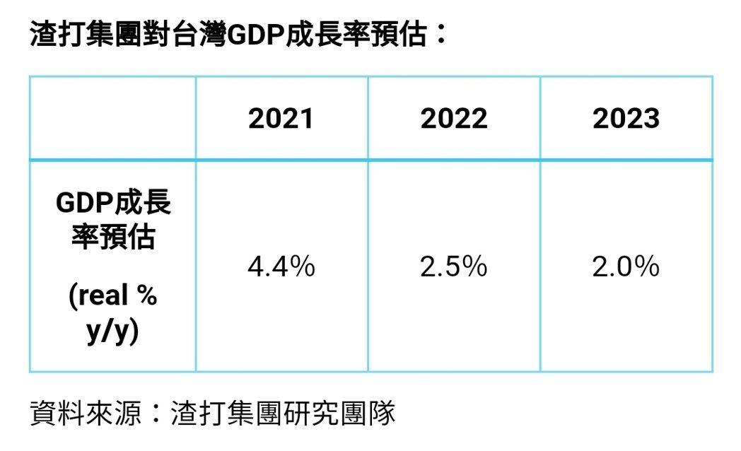 渣打集團對台灣GDP成長率預估。 渣打集團提供
