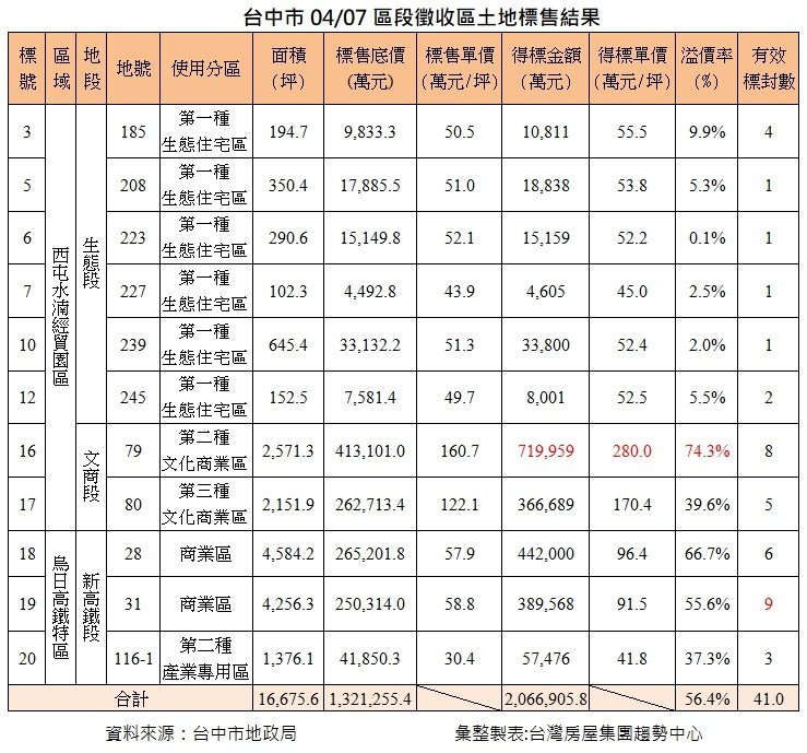台中市區段徵收土地標售結果。資料來源/台灣房屋