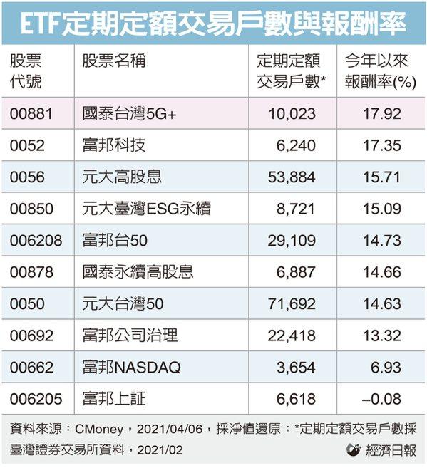 ETF定期定額交易戶數與報酬率。