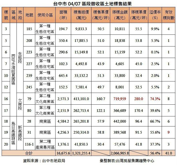 台中市區段徵收配餘地標售結果一覽。台灣房屋集團趨勢中心提供