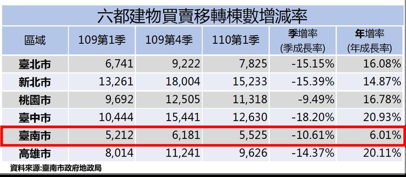 台南市地政局表示,本季土地及建物成交量同步下跌,但與去年同期相比,土地、建物買賣移轉的交易量仍上升。圖/台南市地政局提供