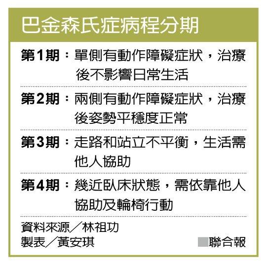 巴金森氏症病程分期 資料來源╱林祖功 製表╱黃安琪