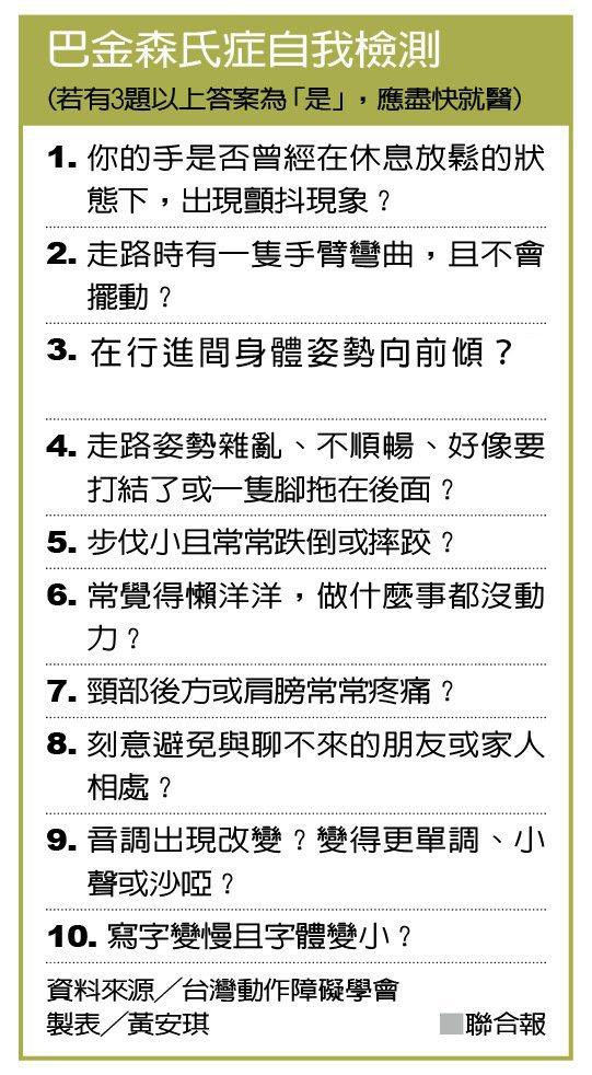 巴金森氏症自我檢測 資料來源╱台灣動作障礙學會 製表╱黃安琪