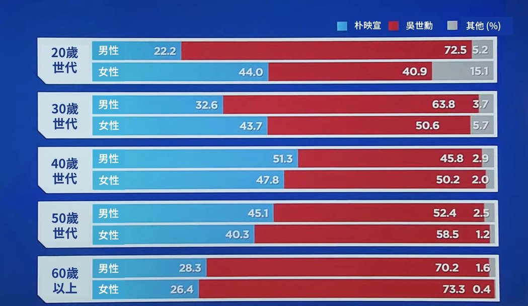 首爾市選民投票的「世代年齡層」分析,顯示了選民「投票審判」的意味相當濃厚。 圖/...