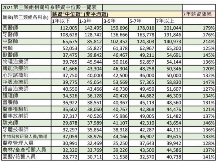 原PO指出,第3類組薪水差異很大。圖/翻攝自Dcard