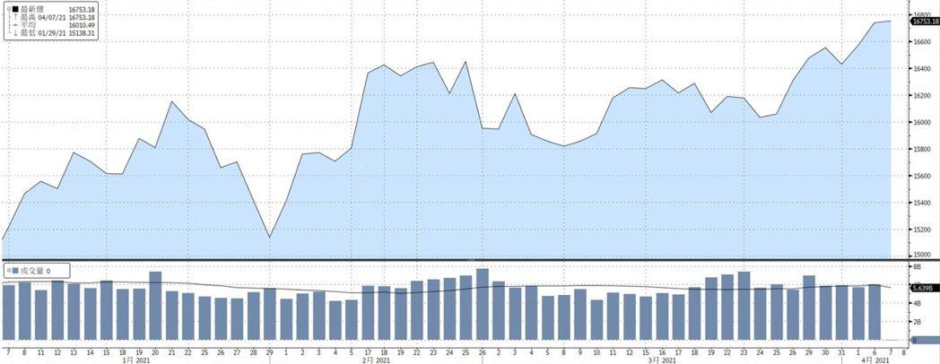 資料來源:Bloomberg, 截至2021/04/07